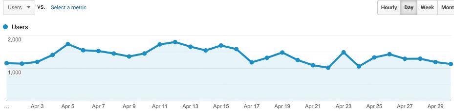 site3 april 2020 traffic