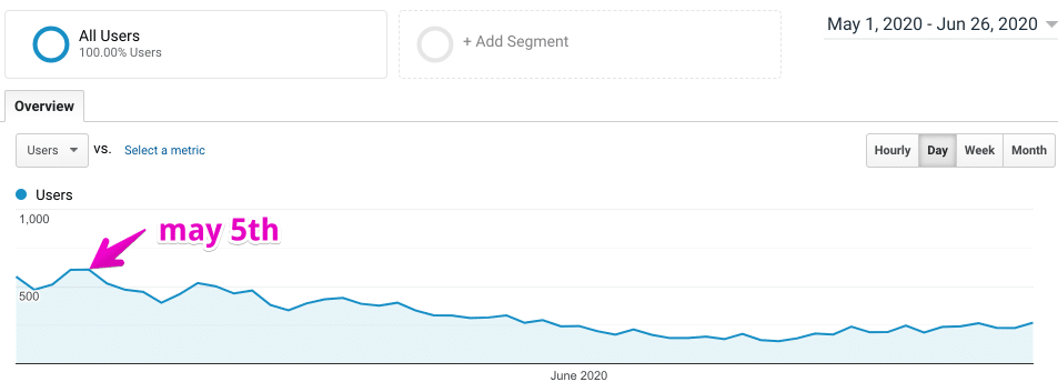 may 4th google update traffic drop