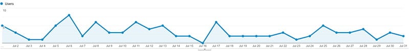 July site traffic