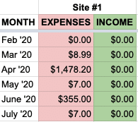 site 1 expenses