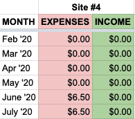 site expenses
