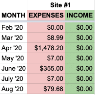 site 1 income expenses august
