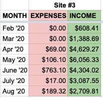 site 3 money august