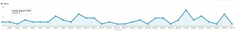 site 4 august analytics