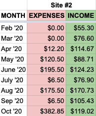 Oct site 2 expenses