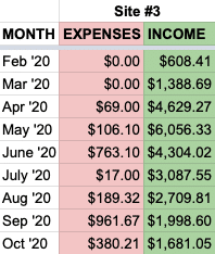 oct site 3 expenses