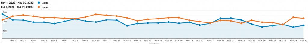 site 2 analytics drop