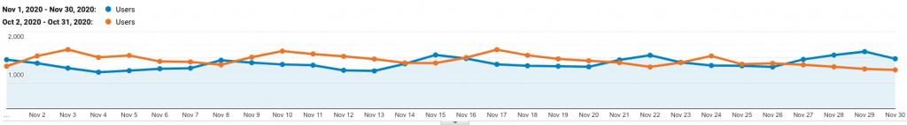 site 3 analytics drop