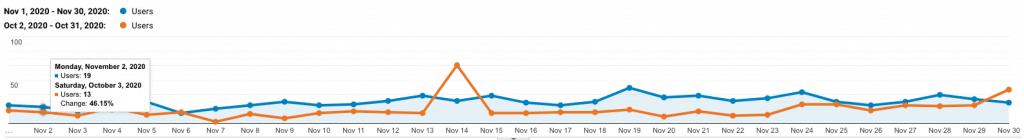 site 4 analytics up