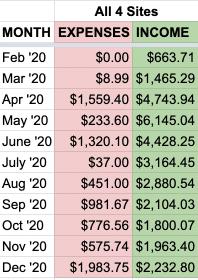 all site balance sheet