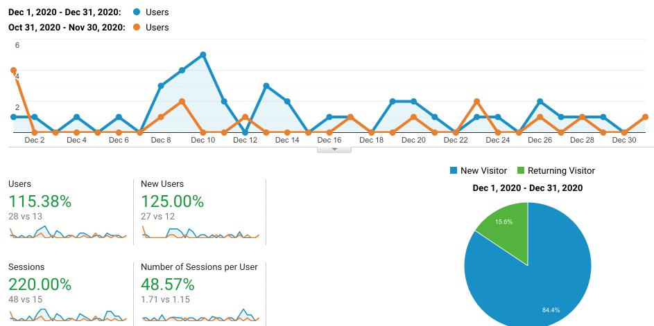 site 1 dec 2020 analytics