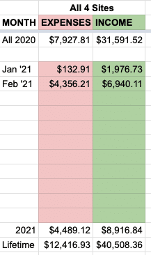 February site totals