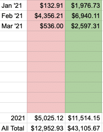 all site march total