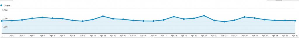 site 3 analytics april