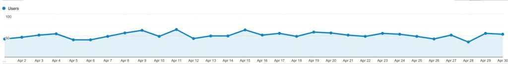 site 4 april analytics