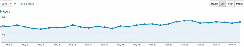 site #2 May analytics