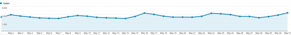 site 3 may analytics