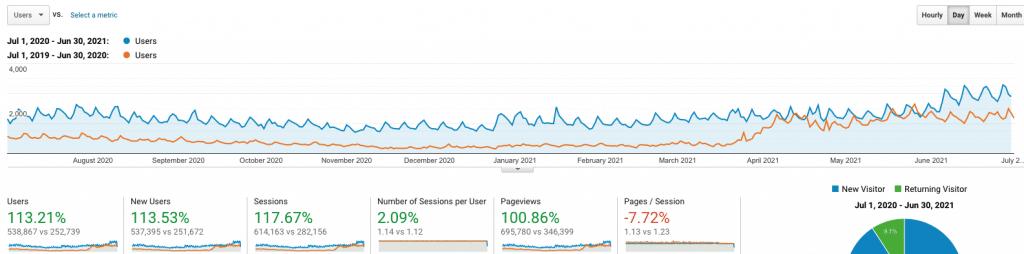 last 12 months analytics