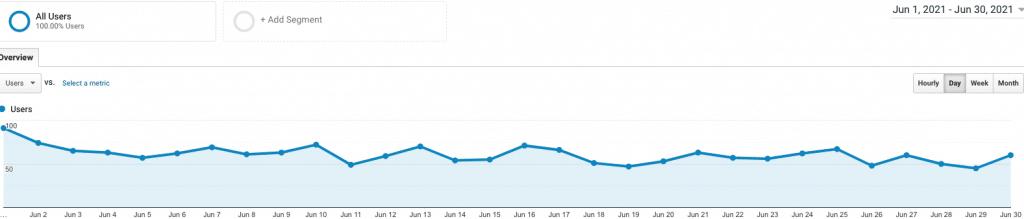 site 4 june analytics