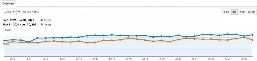 site 2 july analytics