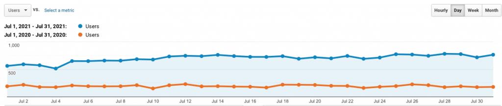 site 2 july YoY analytics