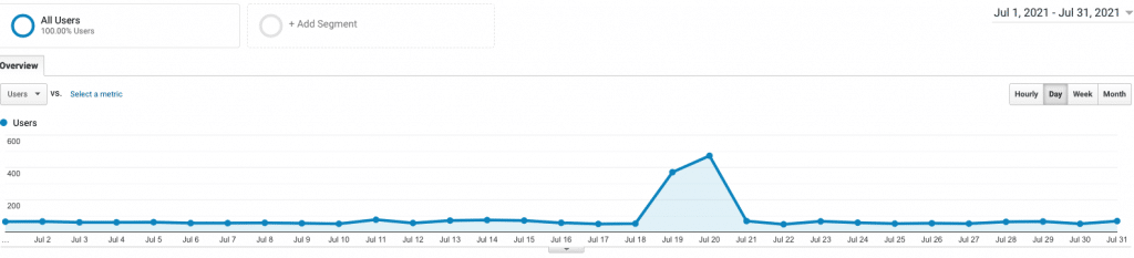 site 4 july analytics