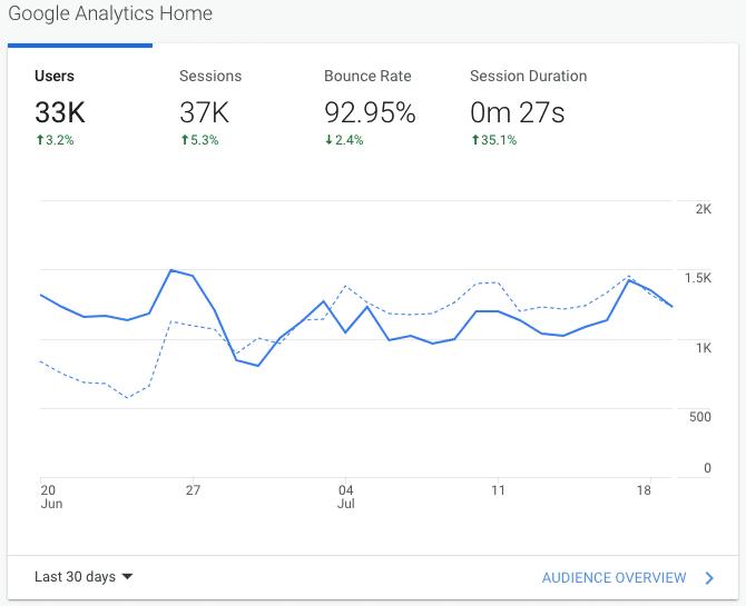july analytics