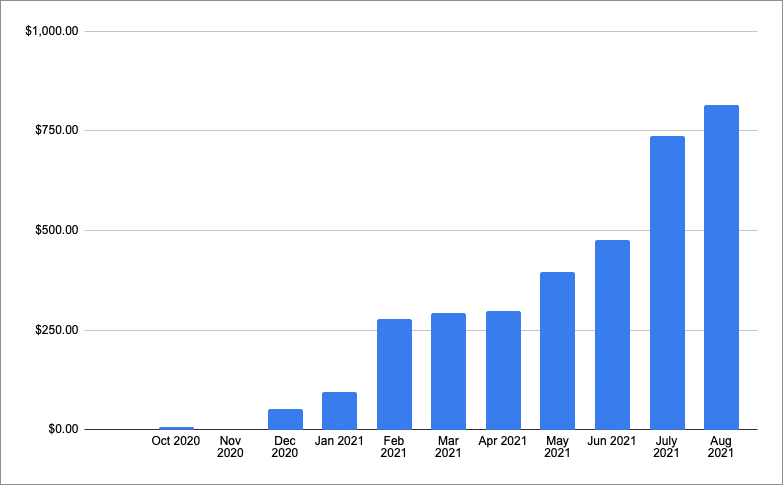 chart one year of income