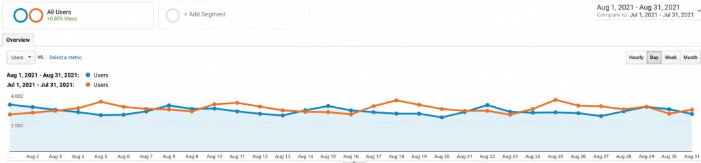 site 3 august analytics